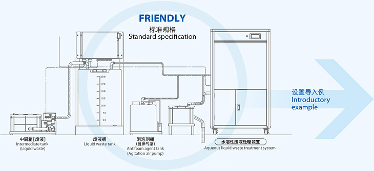 FRIENDLY標準規格